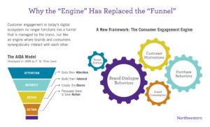 "Why the ""Engine"" has replaced the ""funnel"""