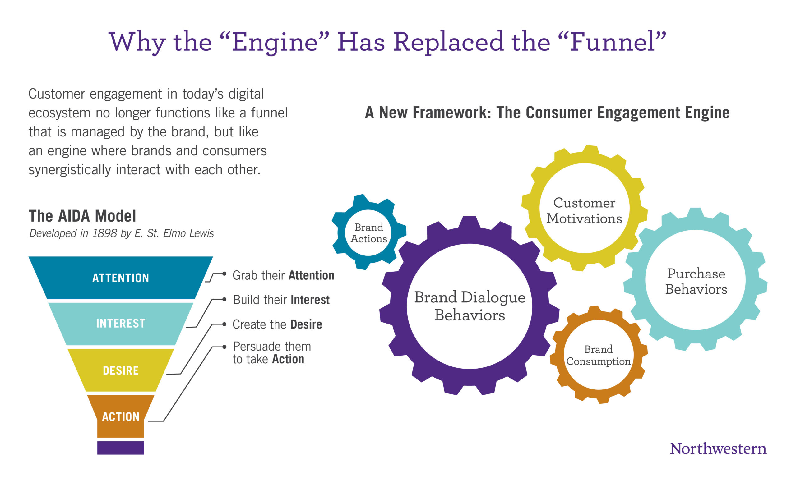 """Why the """"Engine"""" has replaced the """"funnel"""""""