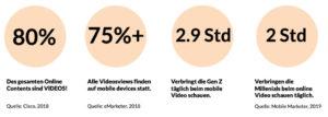 Der Aufstieg der Mobilen Videos