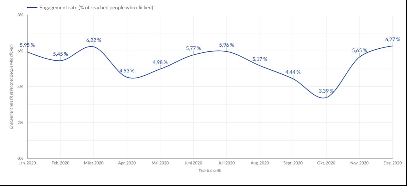 grafik engagement rate
